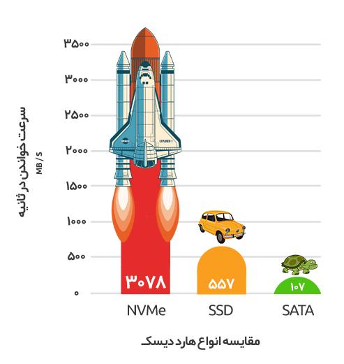 تفاوت NVMe و ساتا و SSD در سرور مجازی